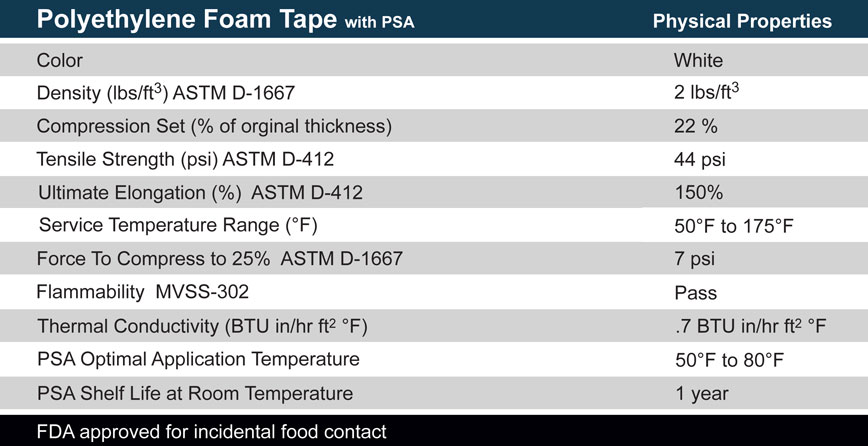 Closed Cell Polyethylene foam specs